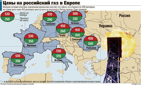 Цена газа для европы halk yatrm forex