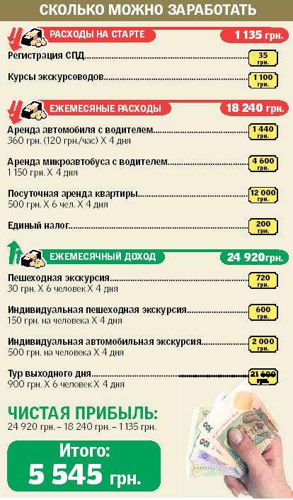 Новости Днепра про Как заработать на экскурсиях по Днепропетровску