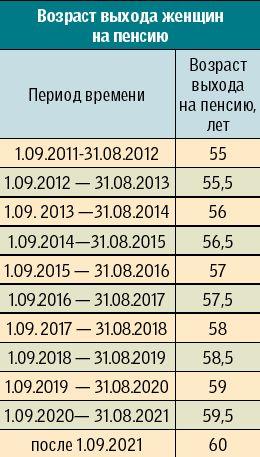 Расчет пенсии по новому закону 2018