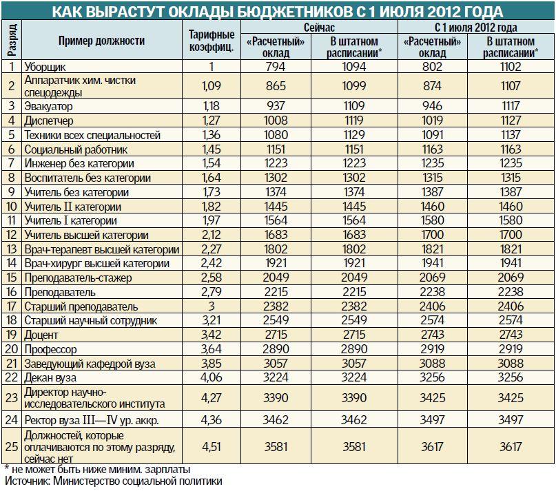ноаое а выплатах полярок в 2017
