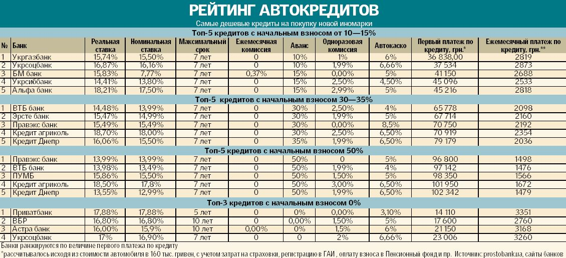 ПРЕИМУЩЕСТВА КРЕДИТОВАНИЯ В РОСБАНКЕ