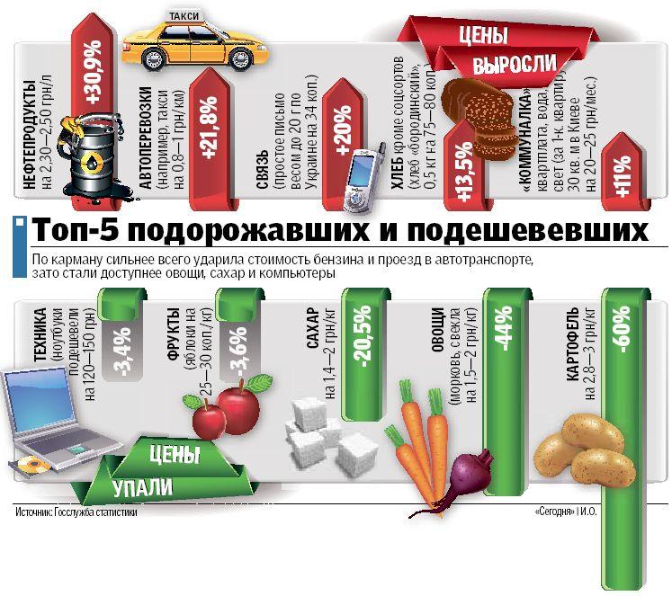 В Украине рекорд по инфляции: за год менее 5%