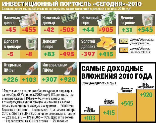 Курс евро в житомире