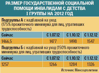 Расчёт трудовой пенсии по старости в 2013 году