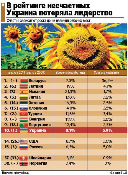 Украина в десятке самых несчастных стран мира
