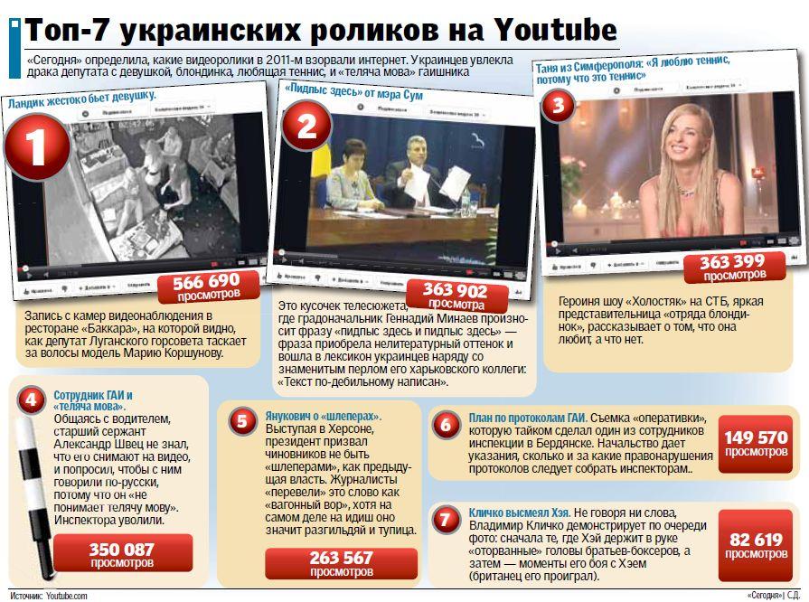 Чем Украина взорвала Интернет