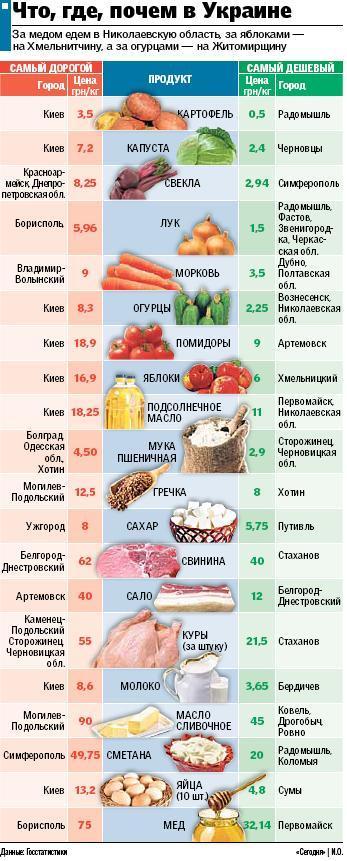 Не секрет, что одни и те же продукты в разных регионах Украины стоят по-разному - считается, что они дороже там...
