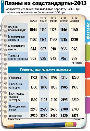 Пенсии россиян видео
