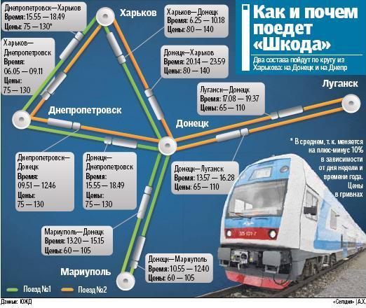 Днепропетровск - на поезде