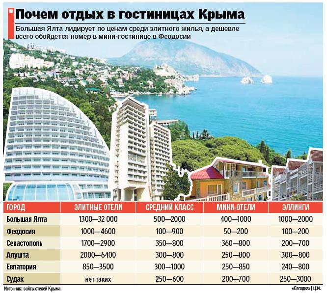 Отдых в Крыму в 2017 году Цены на отдых в Крыму для