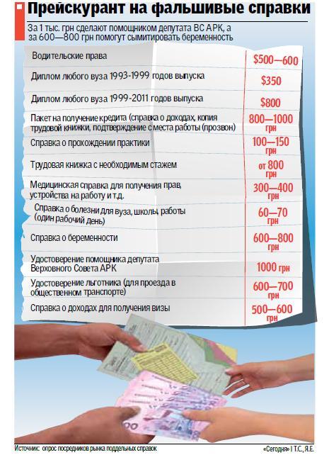 Диплом любого вуза в Украине можно купить за 800 долларов
