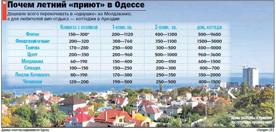 Снять жилье в Феодосии у моря Цены 2018 Жилье рядом с пляжем