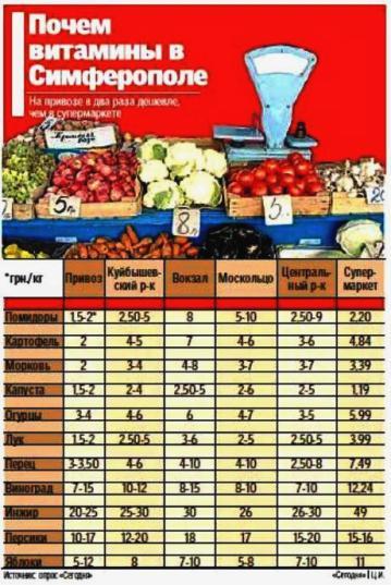 Витаминный шок: на крымских рынках фантастически подешевели фрукты и овощи фото