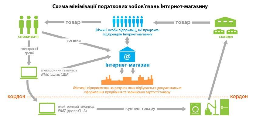 схема уклонения от налогов