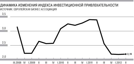 Иностранные бизнесмены разочарованы ведением бизнеса в Украине