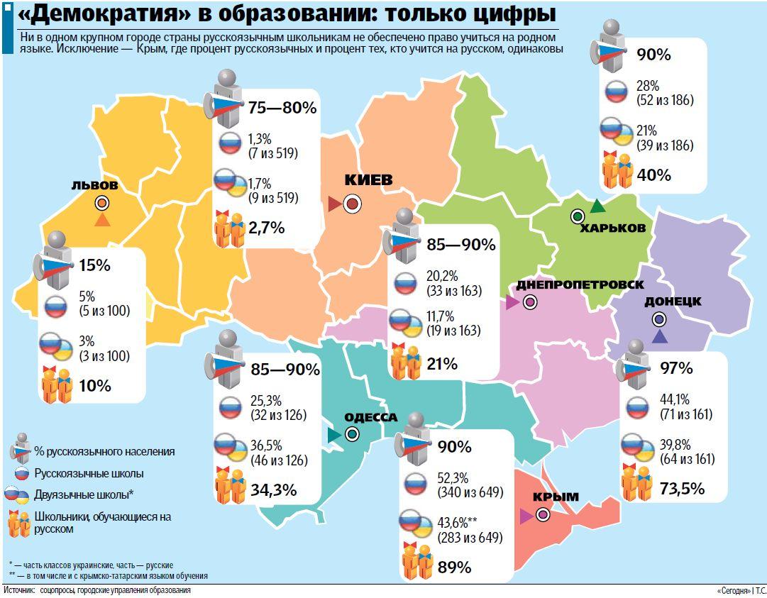 Русскоязычных школьников больше всего обижают… в Киеве!