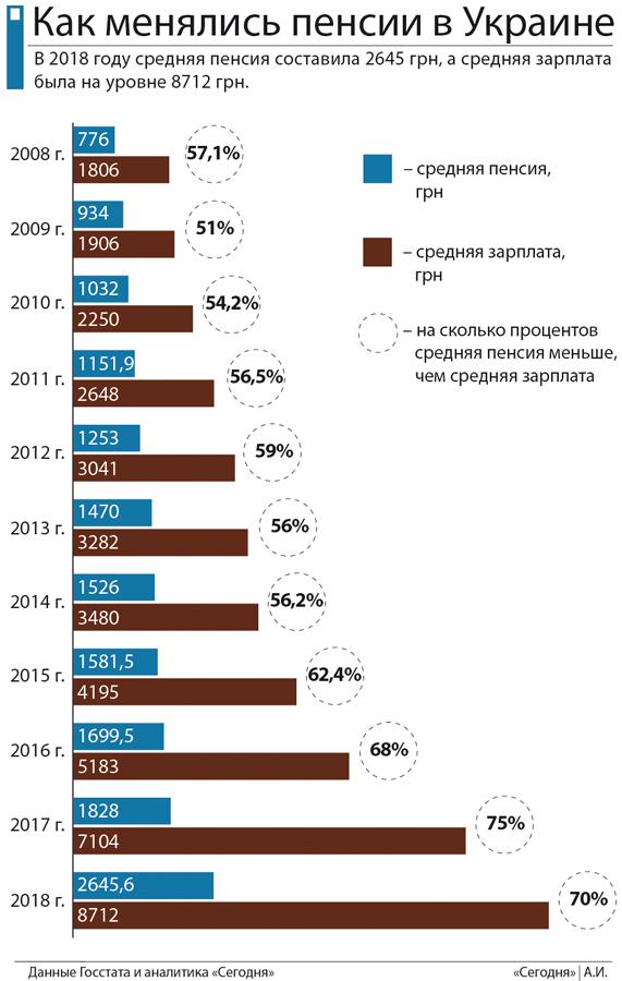 Минимальная пенсия в украине на 2011 красноярская потребительская корзина