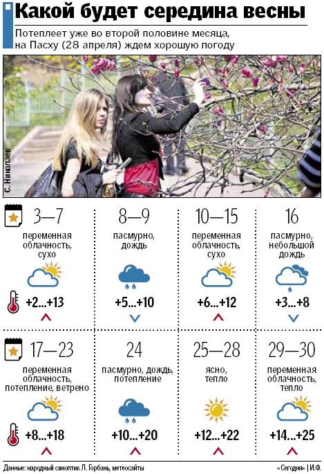 Апрель — синоптикам не верь: прогноз погоды на весь месяц, фото-1