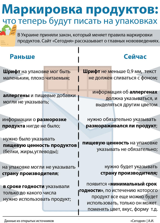 Продукты по нормам Европейского Союза: к чему идет Украина