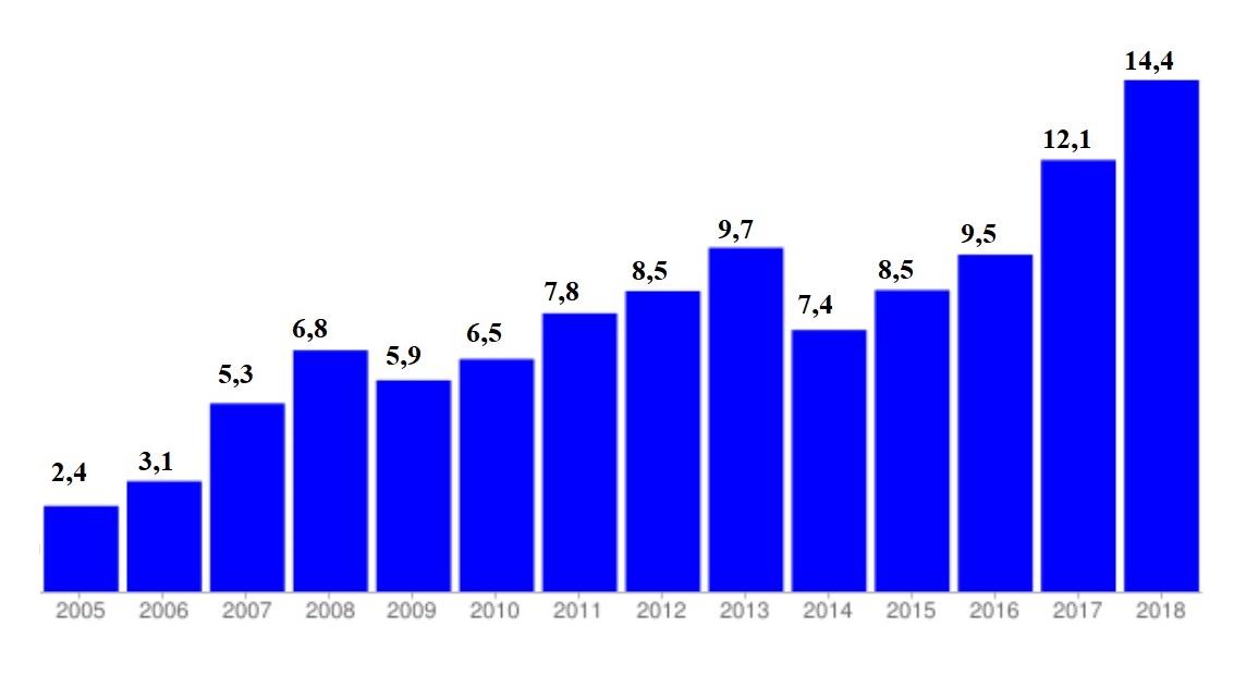 Действительно ли из Украины едут на заработки больше, чем из других стран: сравниваем денежные переводы, фото-2