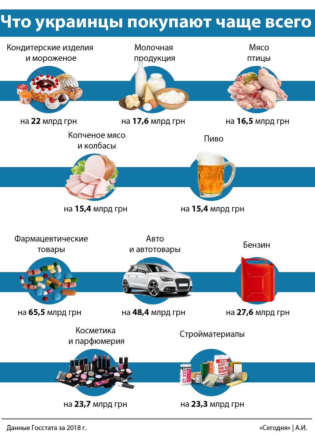 Много пива и лекарств: на что украинцы тратят больше всего, фото-3