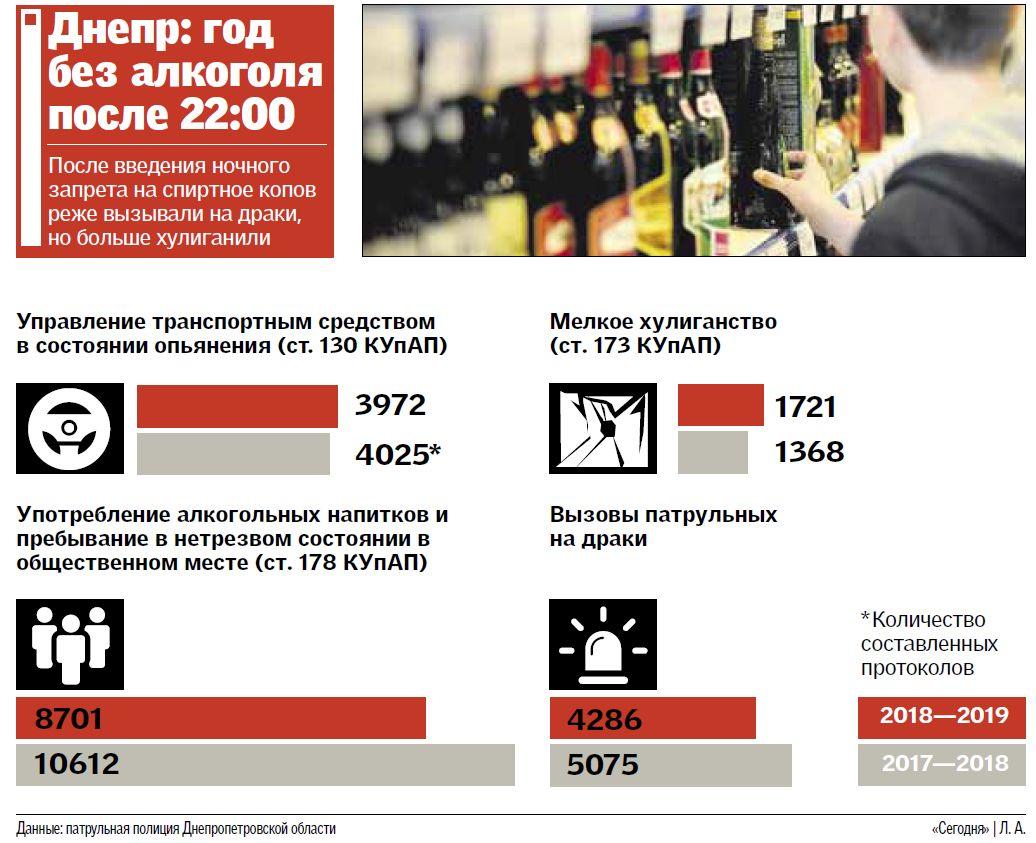 Днепр год без алкоголя после 22:00: как изменилась преступная статистика. Афиша Днепра