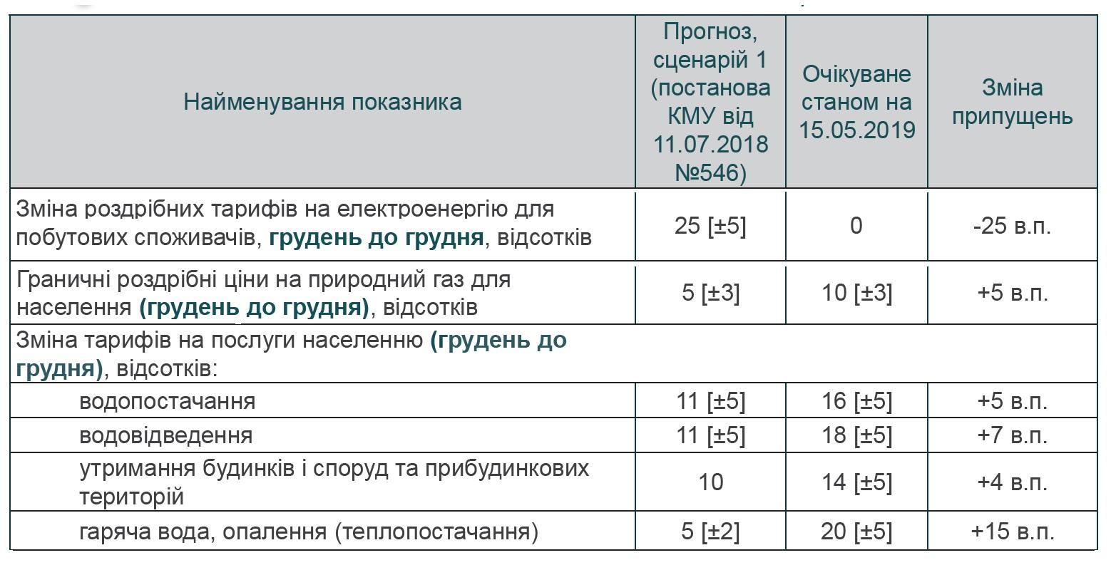 Прогноз Минэкономики: что будет, если зарплаты украинцев заметно подрастут. Новости Днепра