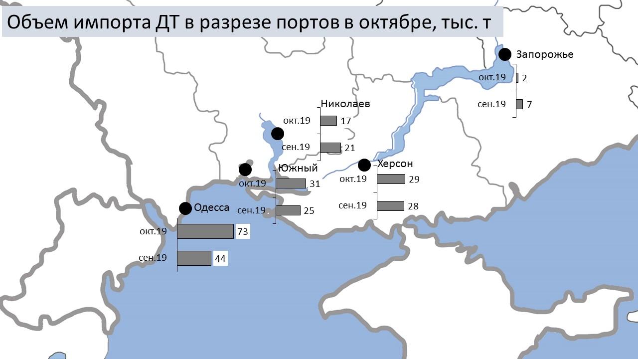 Украина побила исторический рекорд по морскому импорту дизтоплива, фото-1