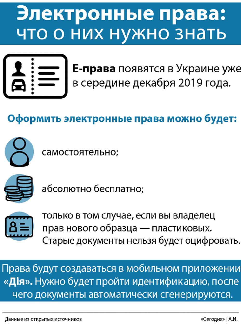 Украинцы получат электронные водительские права: что это и как будет работать