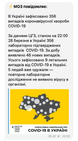 В Украине – 356 случаев заражения коронавирусом