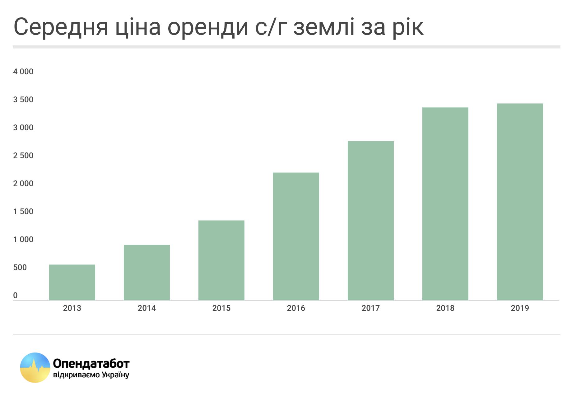 В Украине замерли цены на аренду земли, но это ненадолго – эксперты