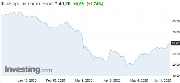 Цены на нефть подскочили до рекорда за три месяца