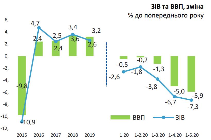 В Кабмине оценили падение экономики из-за коронакризиса