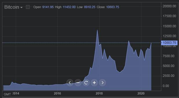 Рекорд с 2019 года: почему биткоин резко подорожал