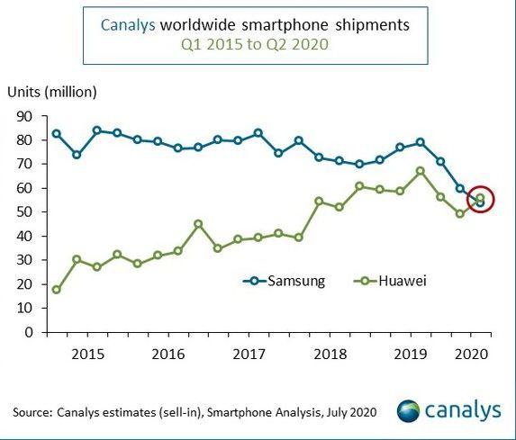 Больше не Samsung и не Apple: на мировом рынке смартфонов сменился лидер
