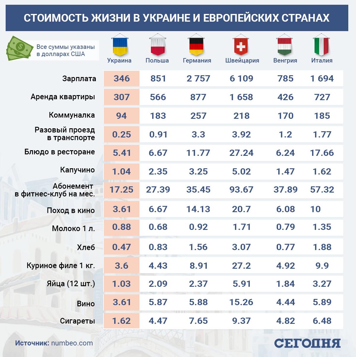 Хорошо там, где недорого: сравниваем цены и доходы в Украине и Европе