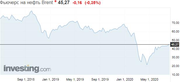 Вопреки коронакризису: цены на нефть выросли до рекорда за пять месяцев