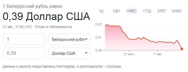 Протесты ударили по экономике Беларуси: доллар резко подорожал, в обменниках ажиотаж