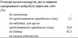 Украинцы массово считают себя бедняками – Госстат
