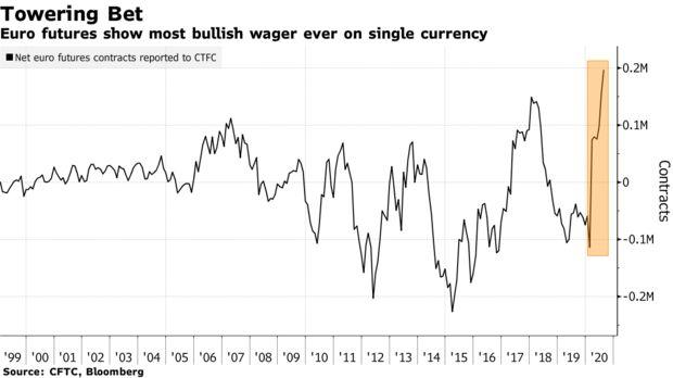 """В мире наметился новый """"король валют"""": почему доллар падает с пьедестала"""