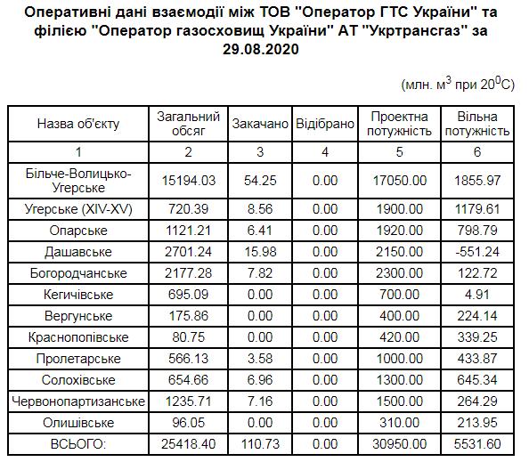 Украина идет на рекорд по подготовке к зиме: сколько газа накопили