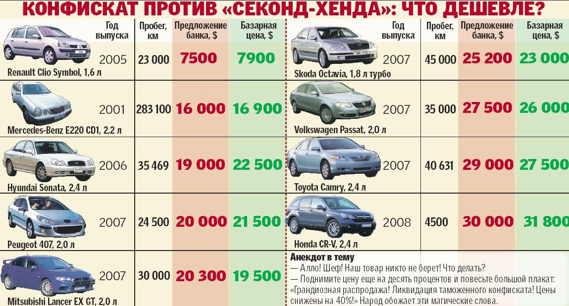 Банк залоговое имущество продажа автомобиль санкт петербург деньги под залог