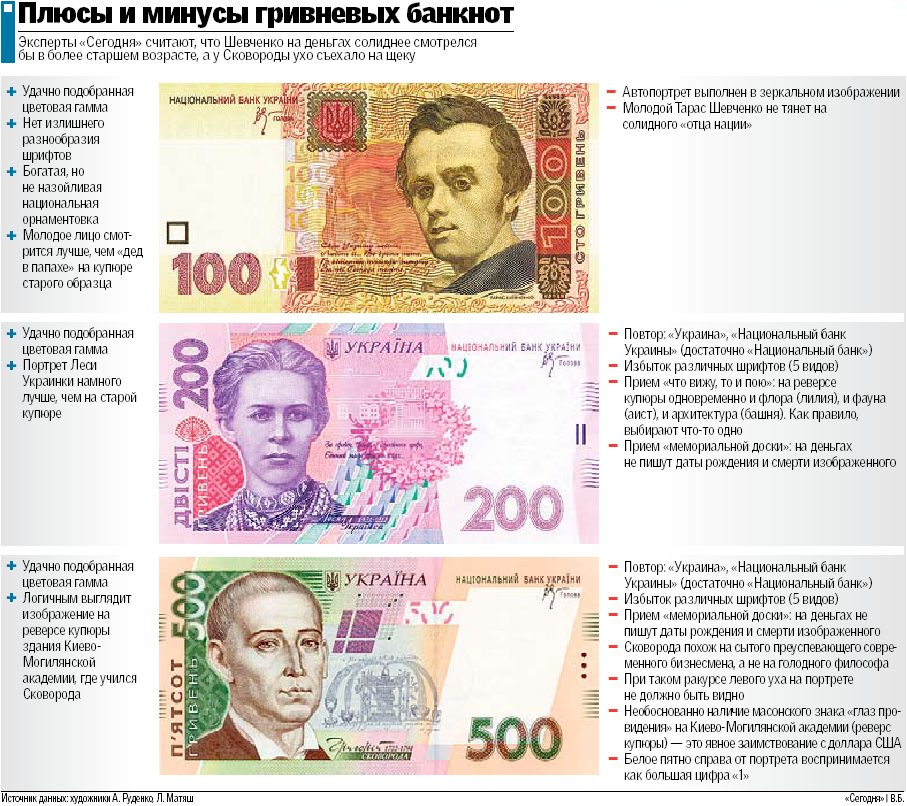 Курс доллара в банках владимира